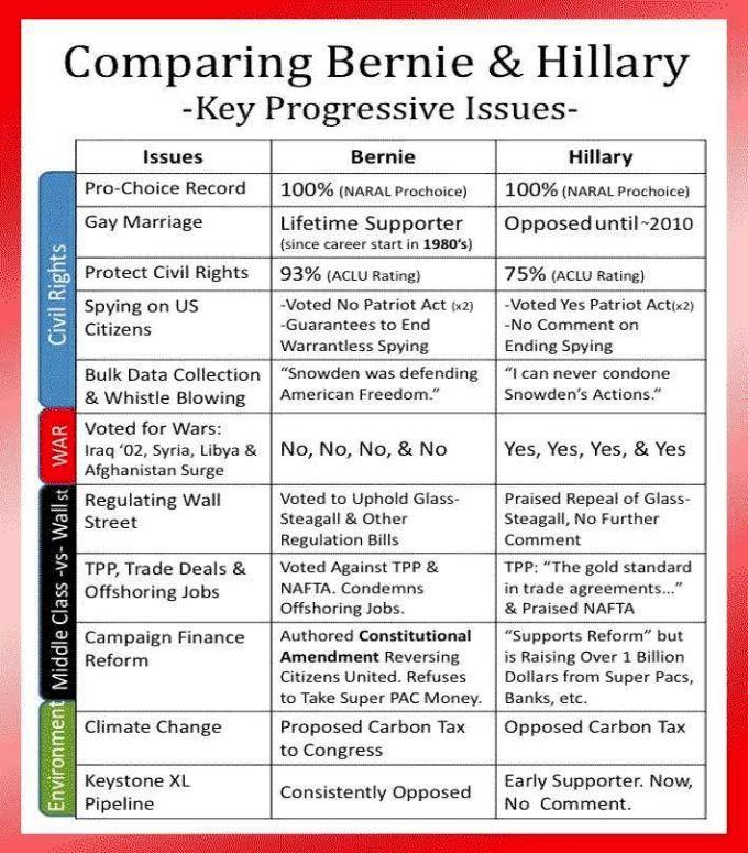 Comparing-Bernie-Hillary-09042015