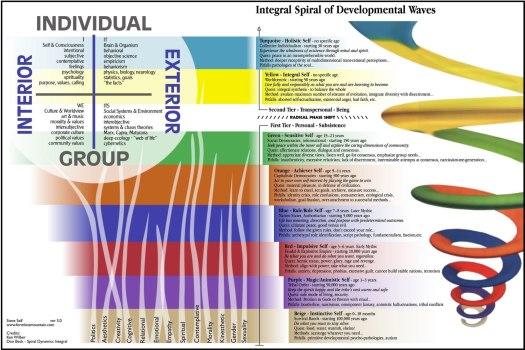 sprialdynamics-aqal-large7